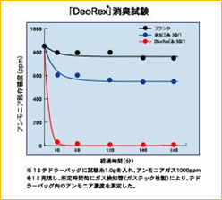 機能性消臭繊維「DeoRex®」消臭試験